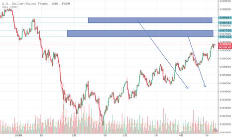 USDCHF: 美元兑瑞郎目前已不适合再去做多,因为上方的卖盘很重,则应考虑在关键位置去高空