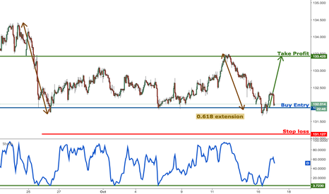 EURJPY: EURJPY testing major support, remain bullish