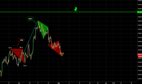 XAUUSD: GOLD / mid term