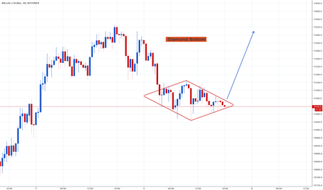 BTCUSD: Diamond bottom update