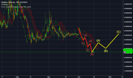 DGBBTC: $DGB is going to up trend wave...