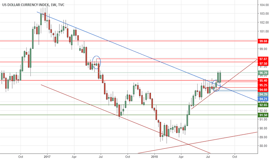 DXY: USD Breaks Above Monthly Trendline