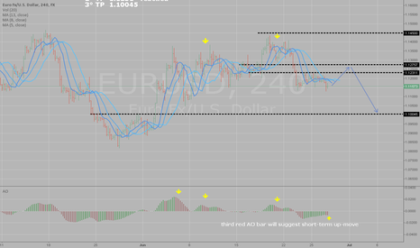 EURUSD: Up move retracement then the Bears will eat the Bulls