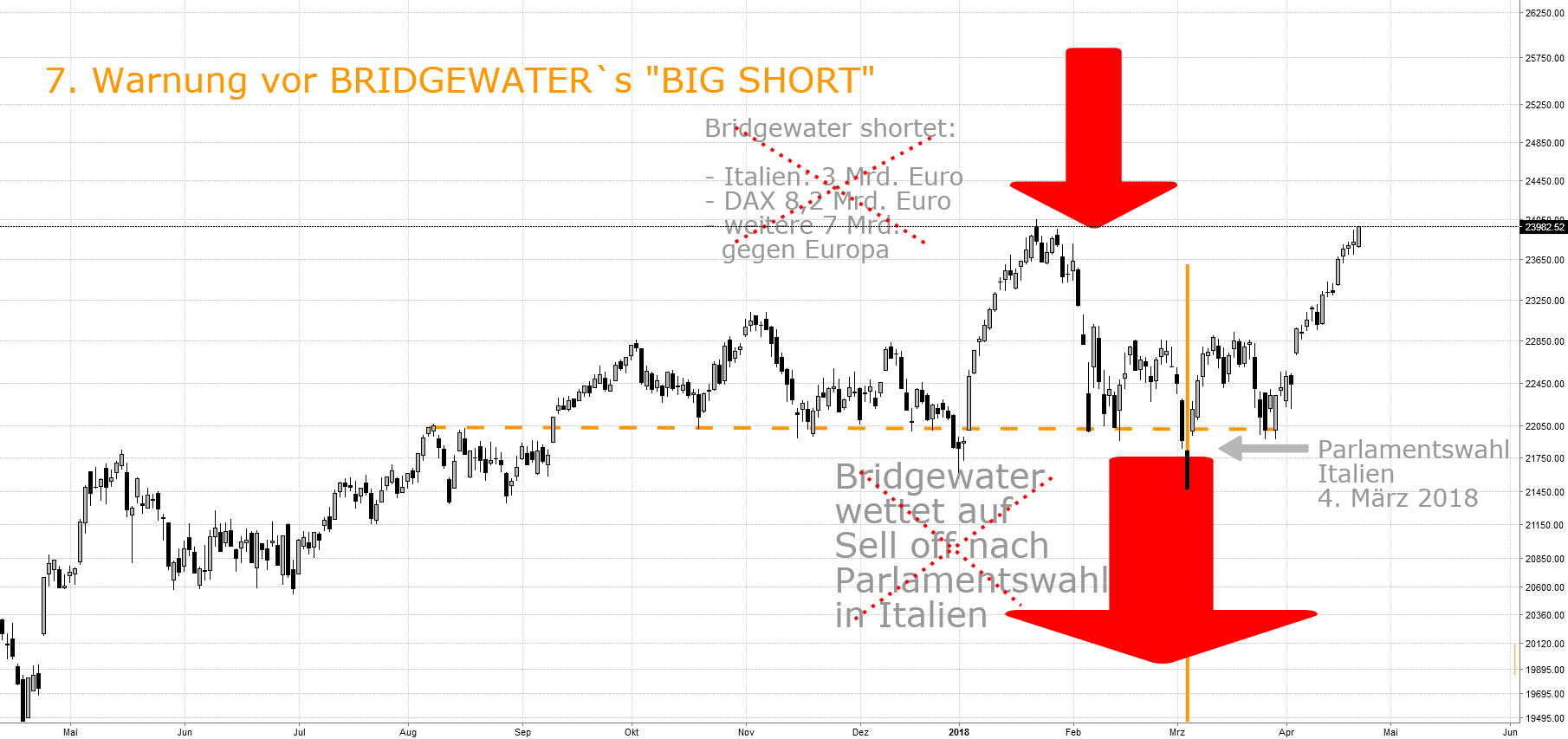 "7. Warnung vor BRIDGEWATER`s ""BIG SHORT"""