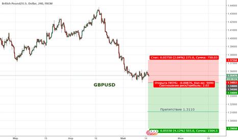 GBPUSD: Цена продолжает формировать нисходящую тенденцию