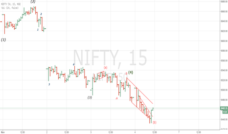 NIFTY: Nifty should reverse from 8430 obeying an old trend line.