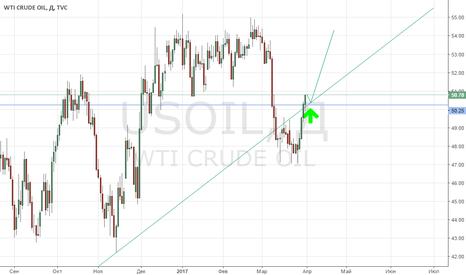 USOIL: Покупка нефти WTI!