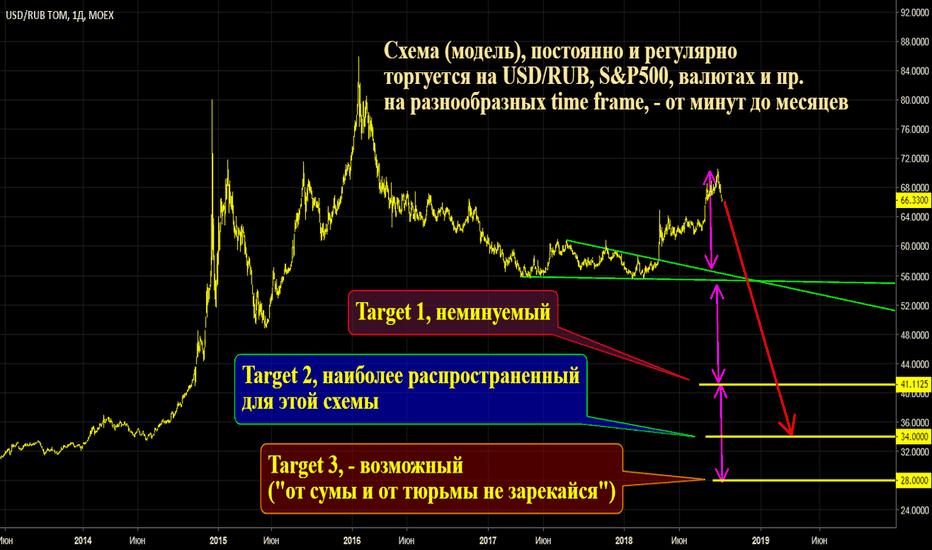USDRUB_TOM: Рубль, долгосрочно, сложится вдвое