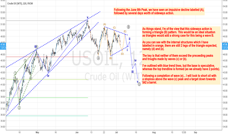 "USOIL: Oil compressing before a ""pop"" down to $42"