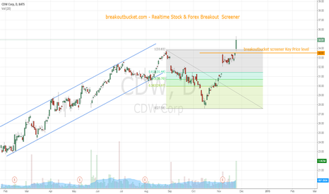 CDW: CDW breaking clear C&H pattern in up trend