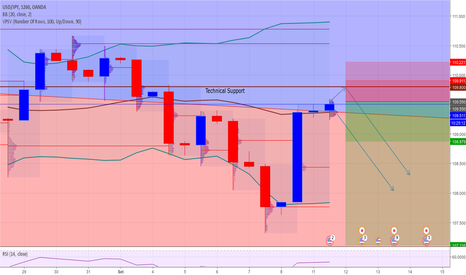 USDJPY: USD/JPY al test di 109.80