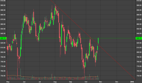 UPL: UPL crossed downtrendline