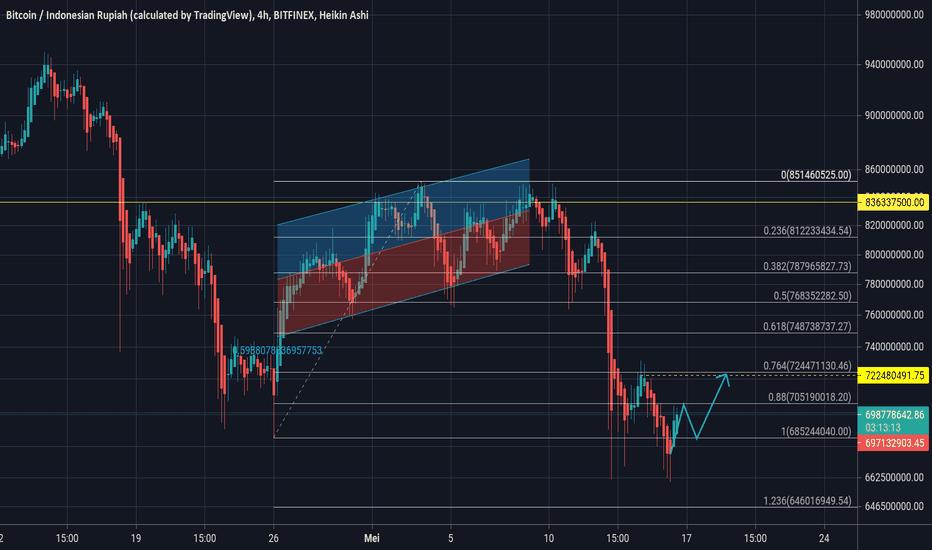 btc mercati daccesso problema bchsv btc tradingview