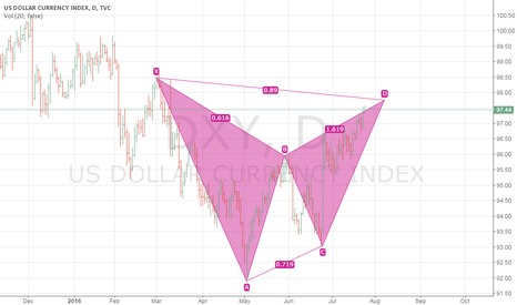 DXY: UXY Price Patterns