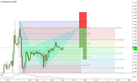 EURCHF: EURCHF Bat Pattern shorting opportunity @ 1.14939