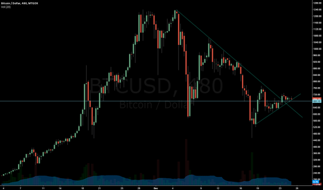 BTCUSD: BTC now on uptrend