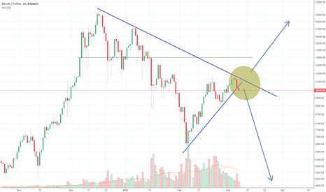 BTCUSDT: Bitcoin bear / bull fork ahead... approach wisely!