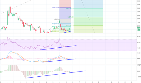 LTCUSD: LTC to go to $300, retrace, then moon to $500