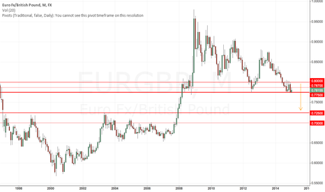 EURGBP: Strategical support on EURGBP