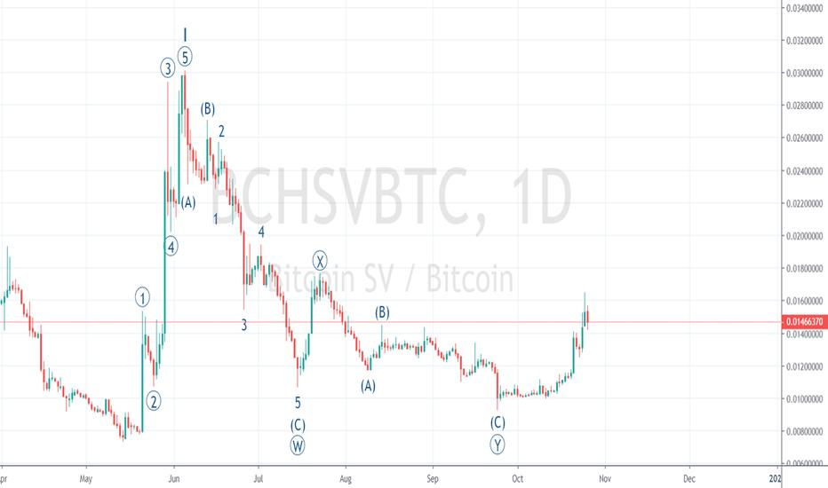 bchsv btc tradingview