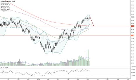 USOIL: CrudeOil Short For $44
