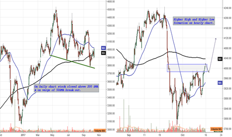 ULTRACEMCO: Ultratech Cement : On Daily chart stock closed above 200 SMA