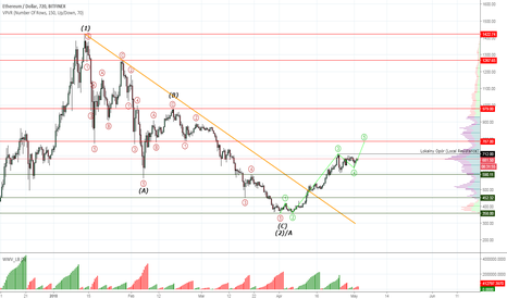 ETHUSD: Ethereum #ETHUSD next target is $787