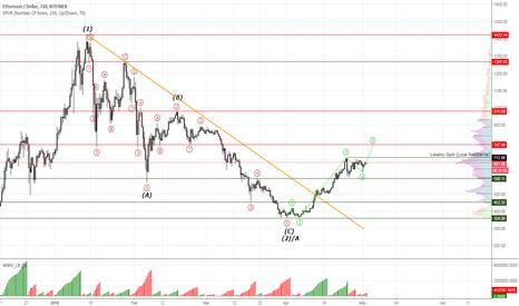 ETHUSD: Ethereum #ETHUSD next target is $787