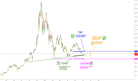 BTCUSD: REMINDER: DO THE OPPOSITE AND STAY REALISTC