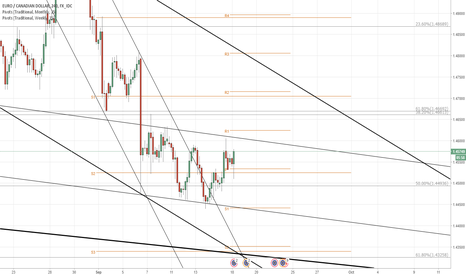 EURCAD: EUR/CAD at significant crossroads