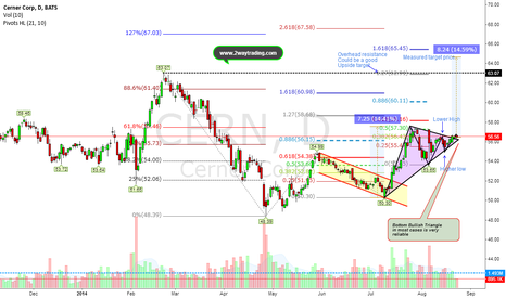 CERN: Bottom Traingle (Bullish Signal) Good chance to see 14% pop up
