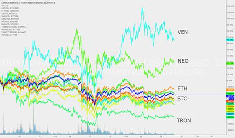 XRPUSD+XMRUSD+ETHUSD+ZECUSD+LTCUSD: Crypto store of value since Bitcoin ATH in US Dollar