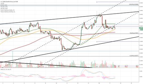 USDSEK: USD/SEK 1H Chart: Pair diminishes trading range