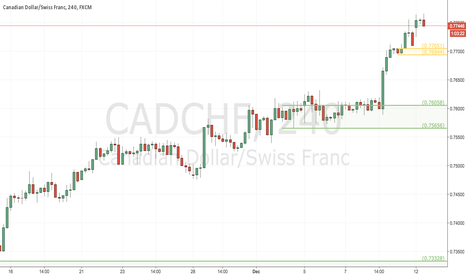 CADCHF: Potential CADCHF Long on H4