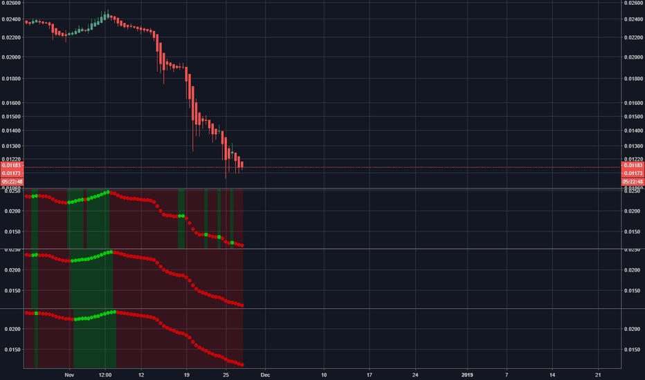 TRXUSDT: Is this the bottom for TRX/TRON ?