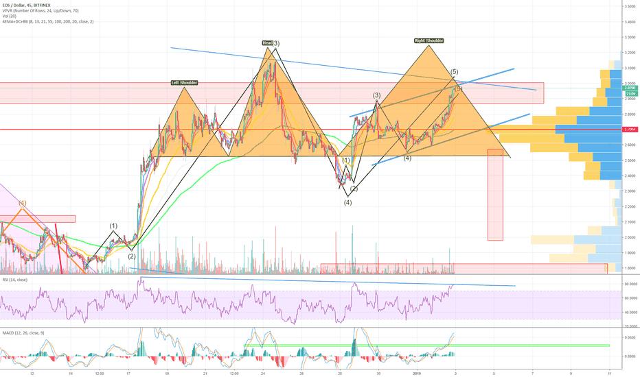 EOSUSD: $EOS looks like it will see $2 again in the Near Future! (SHORT)