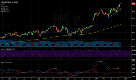 JPM: JPM set for a move higher
