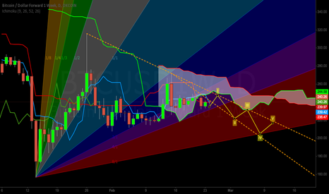 BTCUSD1W: Using Ichimoku, Trendlines, and Gann Fans for Support/Resistance