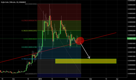ENJBTC: ENJ ENJIN COIN FALLOW RED TREND LINE IF BREAK BIG SHORT COMING