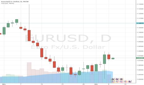 EURUSD: EURUSD: Tapering cues from ECB may fuel huge EUR gains