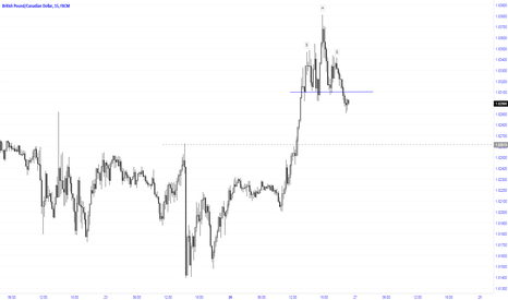 GBPCAD: Completion of H&S