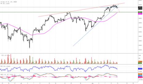 US30USD: السوق الأمريكي يشهد ضعفاً عند مستويات 25300-25350 نقطة