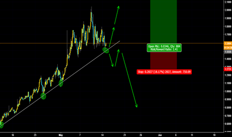 ZRXUSD: ZRXUSD Buy Set Up