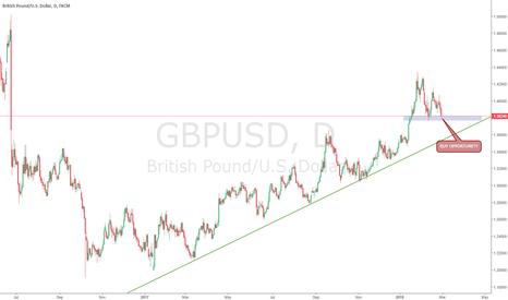 GBPUSD: GBPUSD buy opportunity