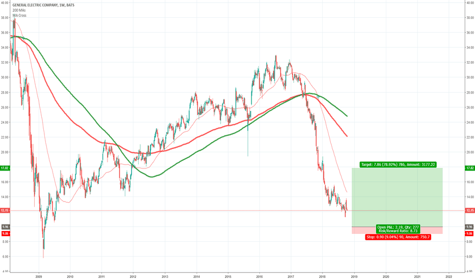 Ge Stock Price And Chart Tradingview