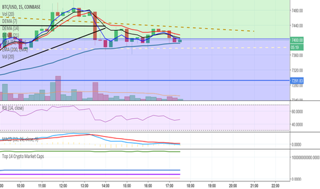 BTCUSD: EMA 15 min 50 pushing up to join