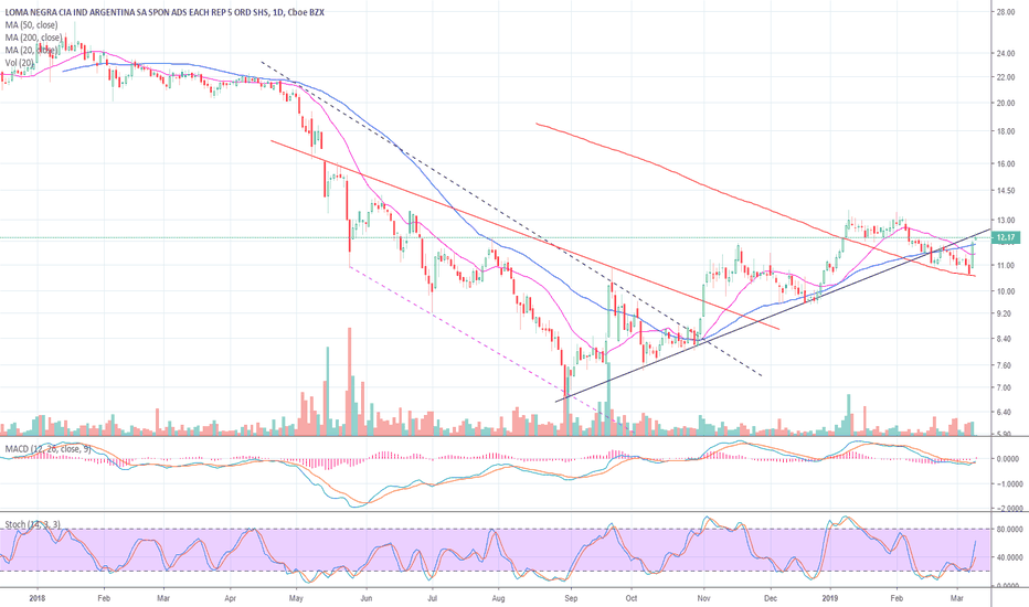 LOMA Stock Price and Chart — NYSE:LOMA — TradingView