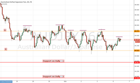 AUDJPY: AUDJPY - Probable bear following the consolidation