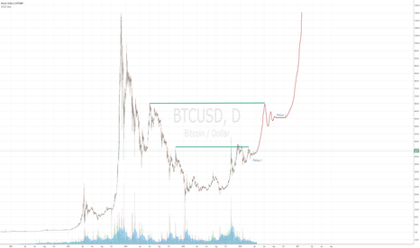 BTCUSD: The perfect symmetry