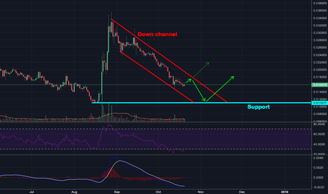 XMRBTC: XMRBTC Long-Term Analysis